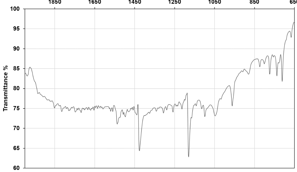 FT-IR spectrum of commercial sample