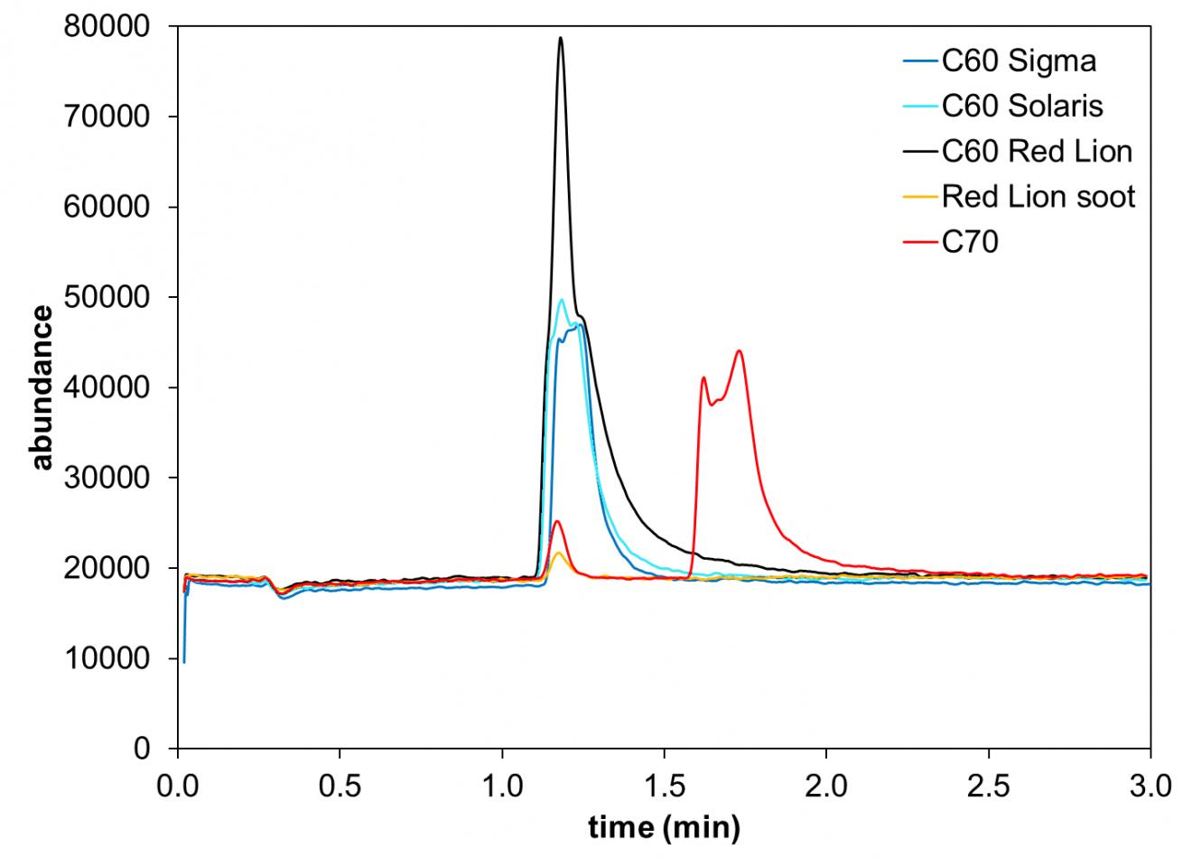 HPLC-MS graphs of C60