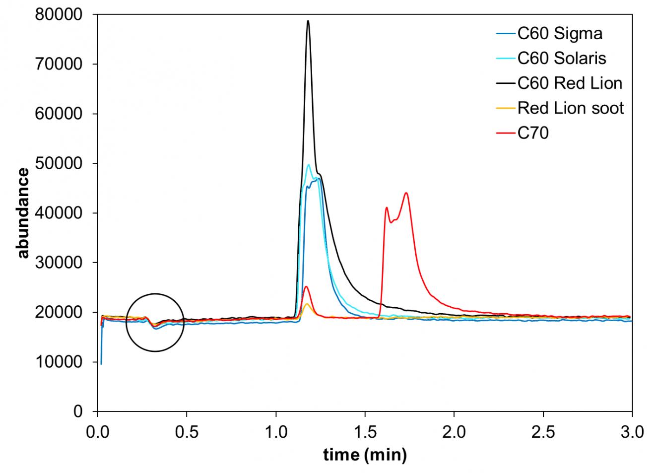 screenshot of C60 graphs toluene