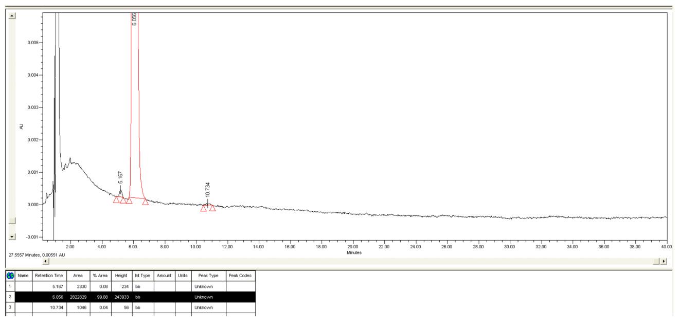 Graph of C60